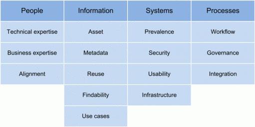 DAM Maturity Model