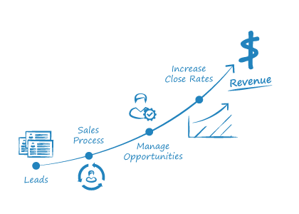 Increase-in-sales