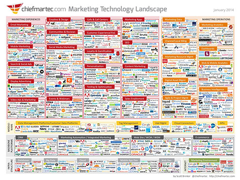 Marketing-Technology-Landscape-Website-version