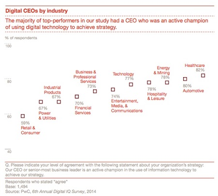 PwC-Digital-IQ-Survey