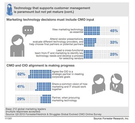 Q3 2013 Forrester Global Evolved CMO Online Survey