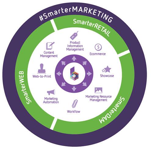 SmarterMarketing