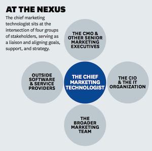 marketing_technologist_nexus_Attribute-to-Harvard-Business-Review