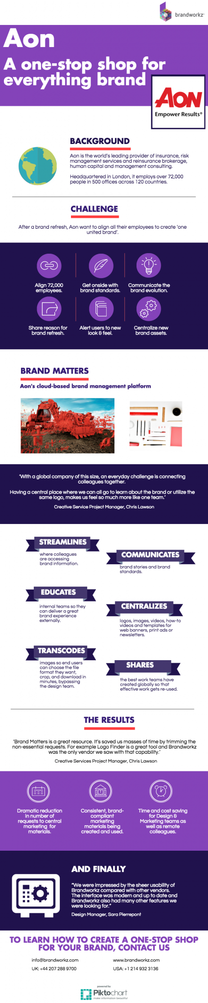 Aon Infographic