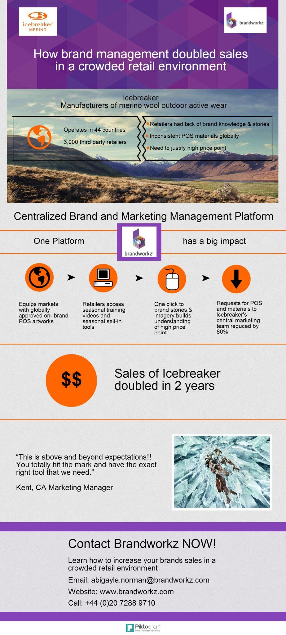 Icebreaker Infographic