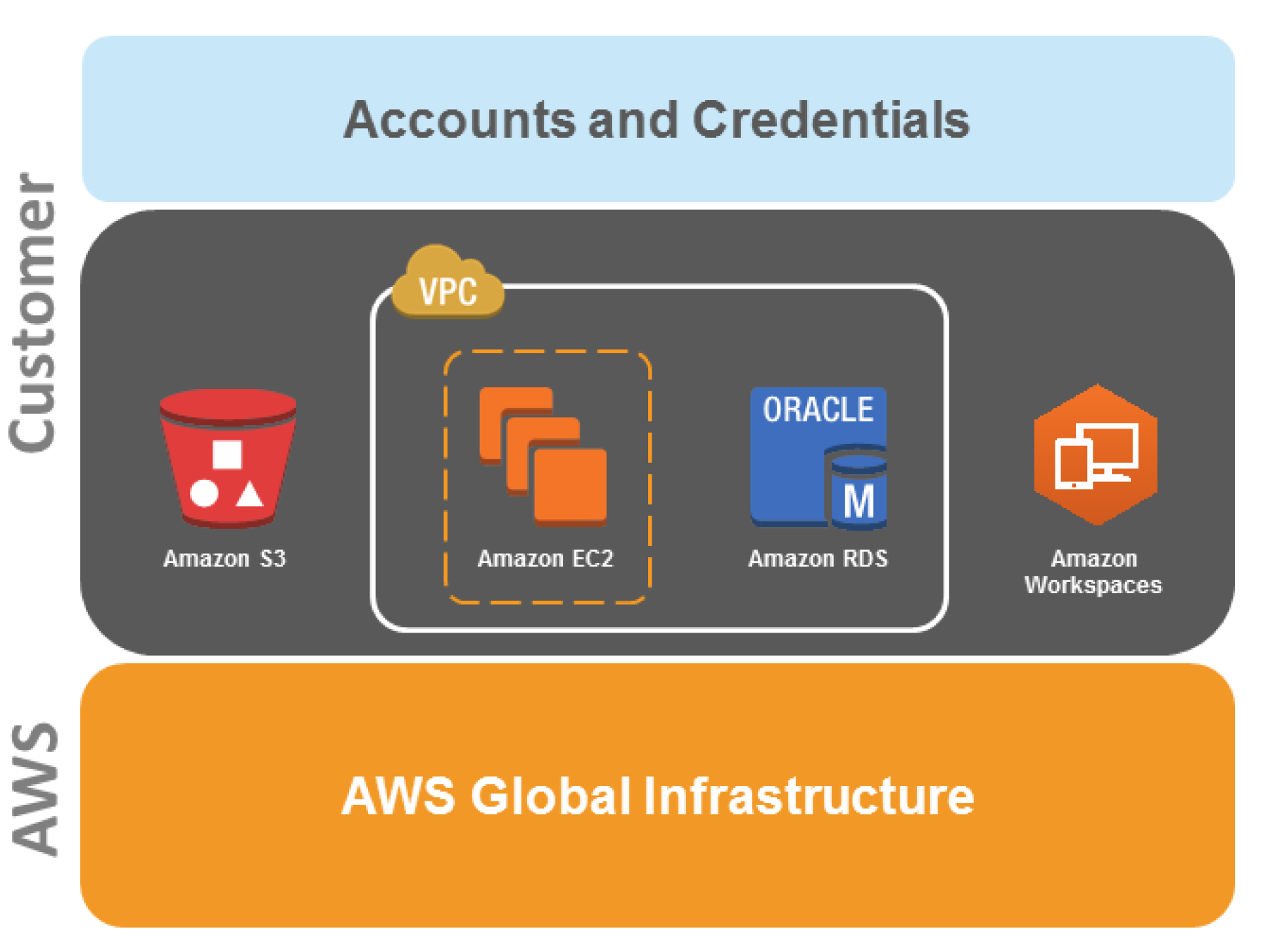 AWS Hosting & Security