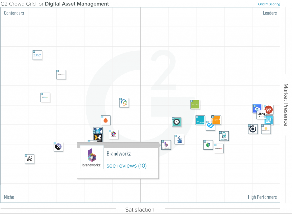 Best digital asset management software vendors grid