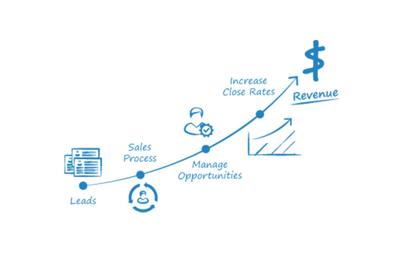Leads-to-Revenues
