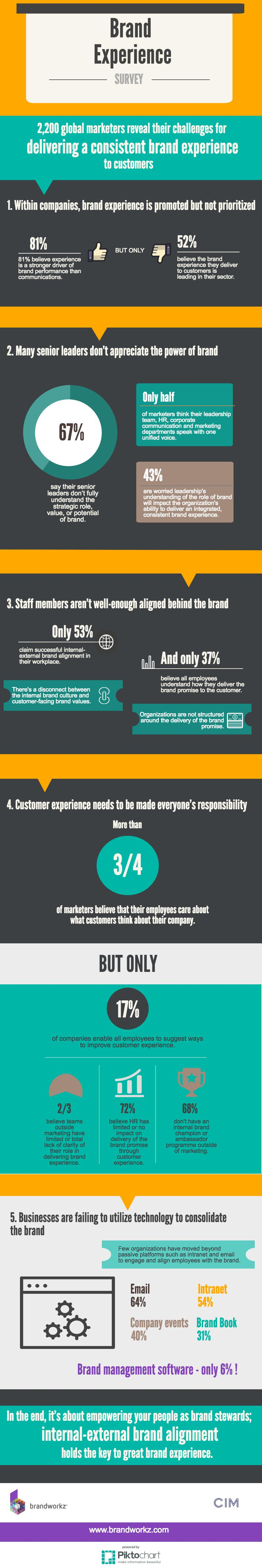 Consistent Brand Experience Five Challenges For Marketers In Delivering The Infographic