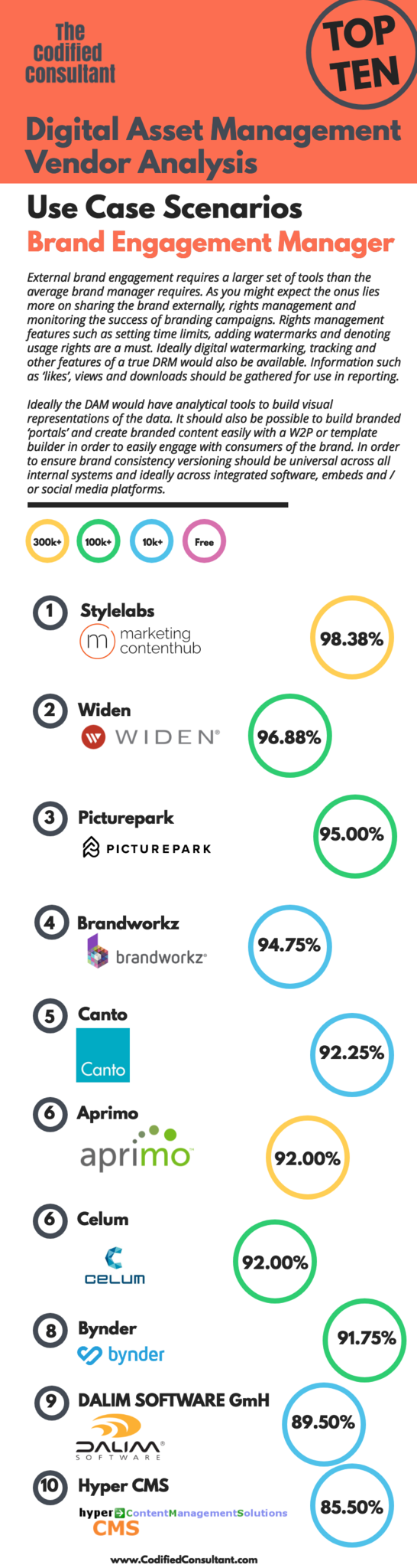 Top Ten by Use Case Scenario Brand Engagement Manager