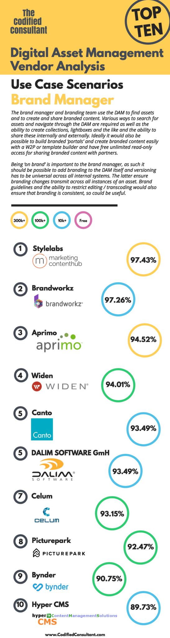 Top Ten by Use Case Scenario Brand Manager