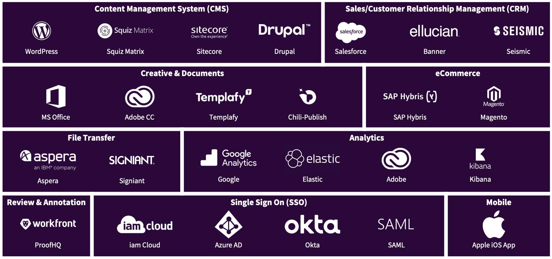 Brand Management Software Integrations