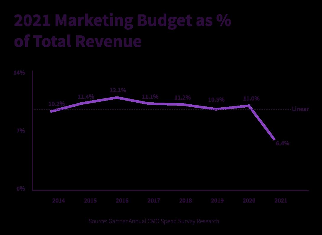 2021 marketing budget graph